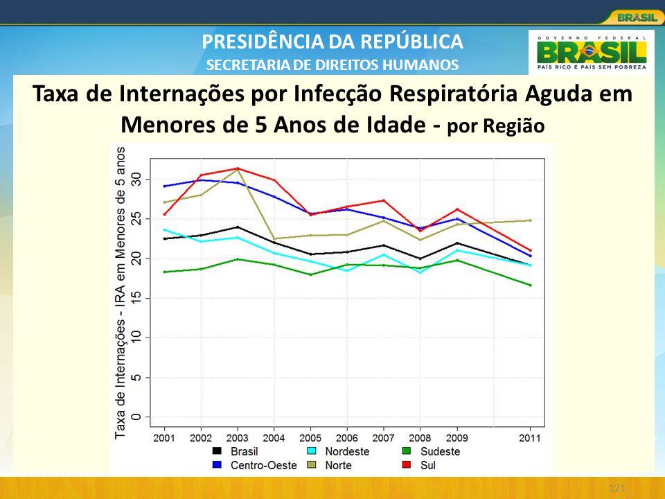 Taxa de Internações por Infecção Respiratória Aguda em Menores de 5 Anos de Idade - por Região
