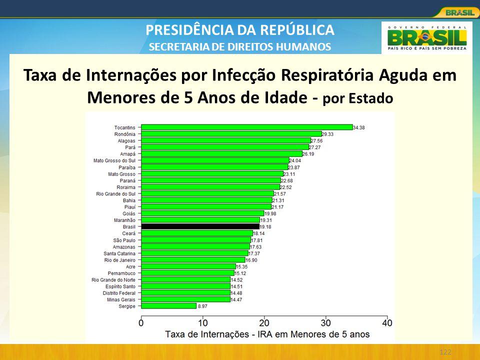 Taxa de Internações por Infecção Respiratória Aguda em Menores de 5 Anos de Idade - por Estado