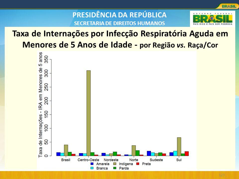 Taxa de Internações por Infecção Respiratória Aguda em Menores de 5 Anos de Idade - por Região vs.