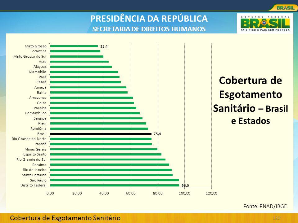 Cobertura de Esgotamento Sanitário – Brasil e Estados