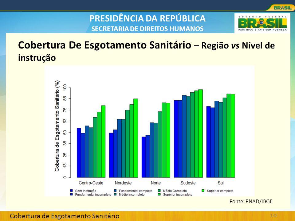 Cobertura De Esgotamento Sanitário – Região vs Nível de instrução