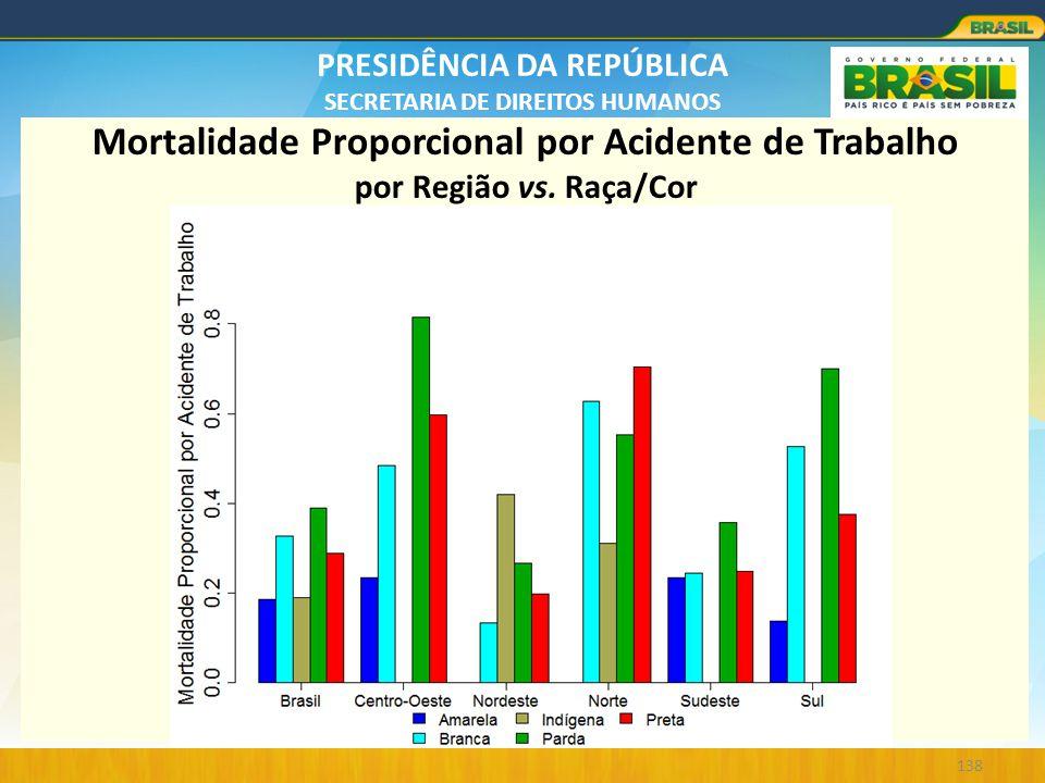 Mortalidade Proporcional por Acidente de Trabalho por Região vs
