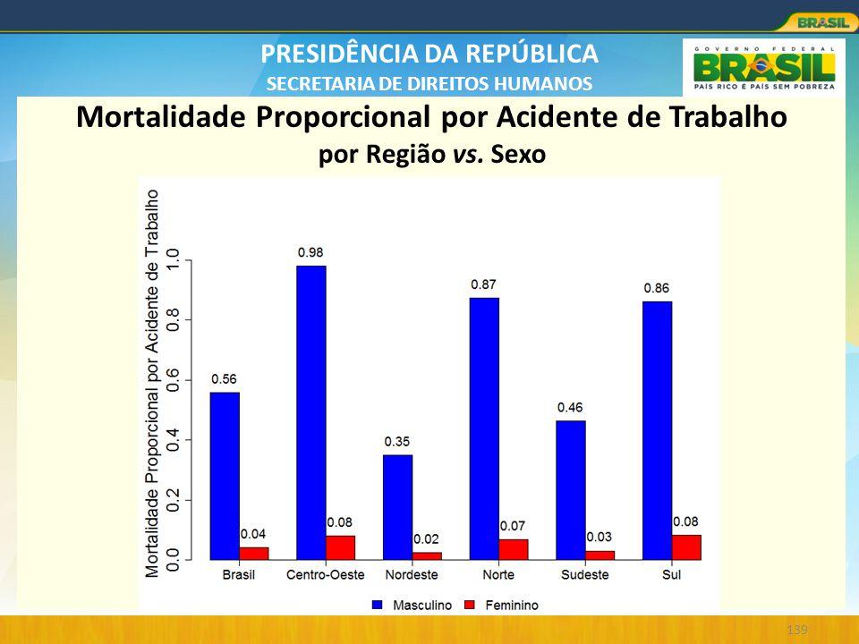 Mortalidade Proporcional por Acidente de Trabalho por Região vs. Sexo