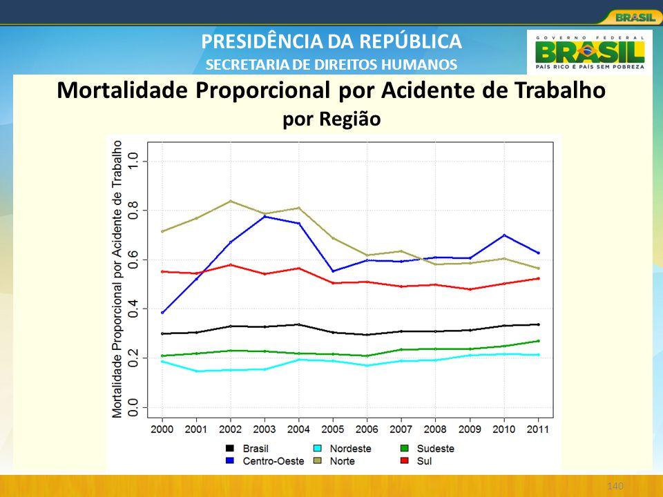 Mortalidade Proporcional por Acidente de Trabalho por Região