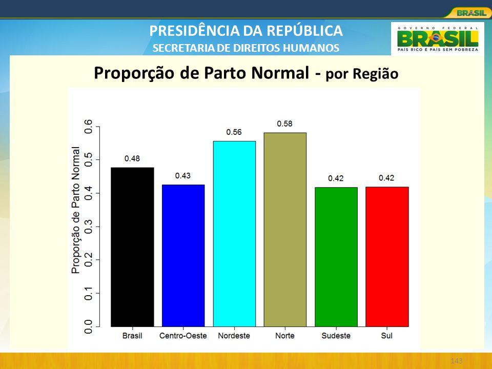 Proporção de Parto Normal - por Região