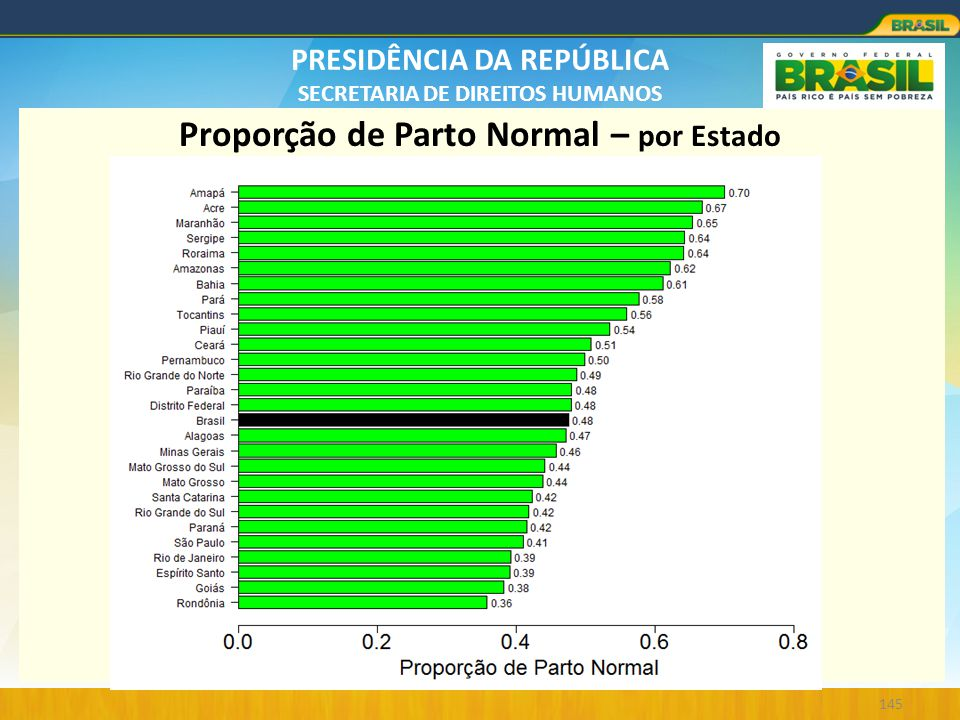 Proporção de Parto Normal – por Estado