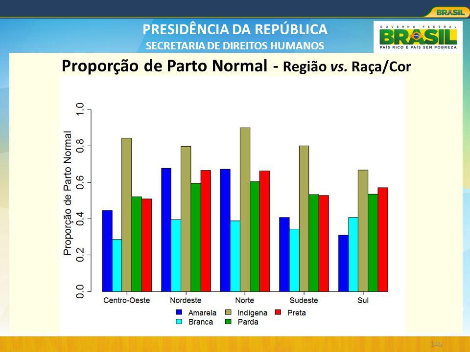 Proporção de Parto Normal - Região vs. Raça/Cor