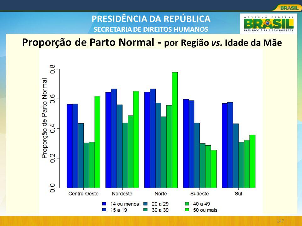 Proporção de Parto Normal - por Região vs. Idade da Mãe