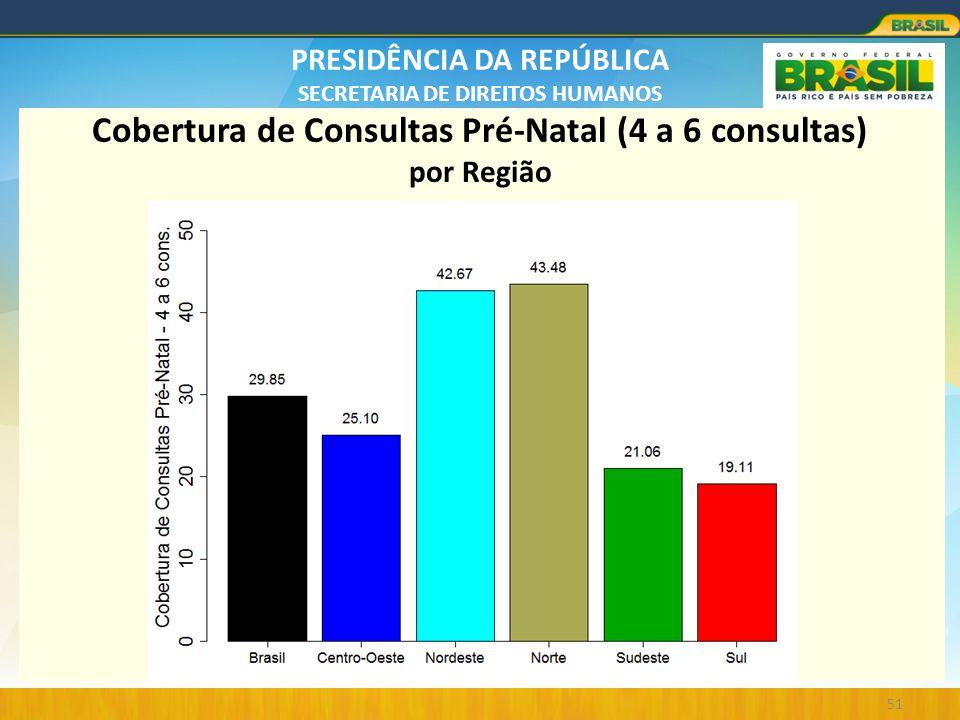 Cobertura de Consultas Pré-Natal (4 a 6 consultas) por Região