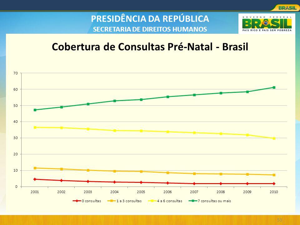 Cobertura de Consultas Pré-Natal - Brasil