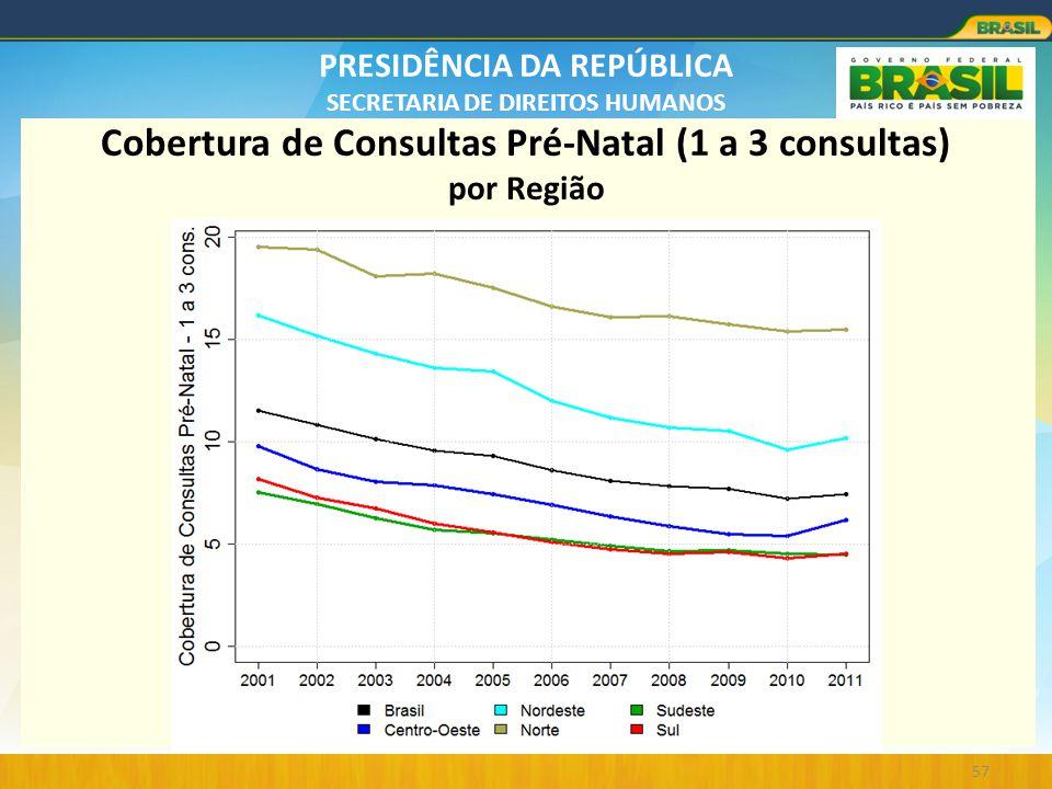 Cobertura de Consultas Pré-Natal (1 a 3 consultas) por Região