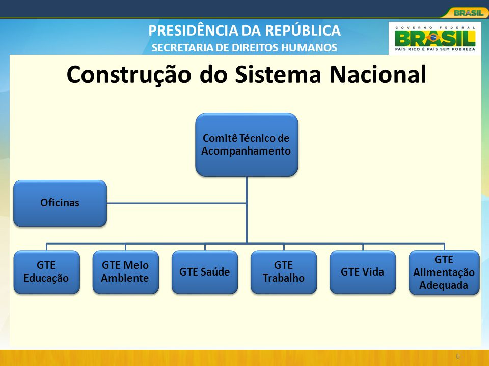 Construção do Sistema Nacional