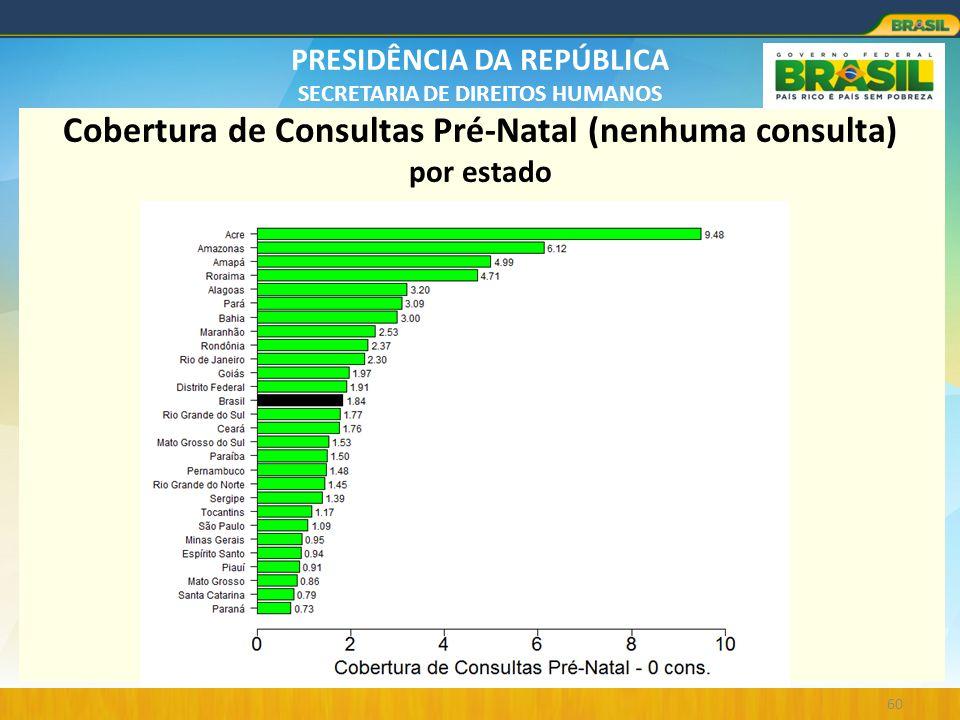 Cobertura de Consultas Pré-Natal (nenhuma consulta) por estado
