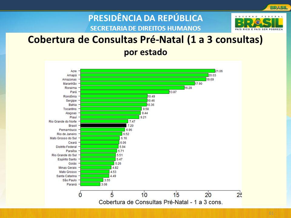 Cobertura de Consultas Pré-Natal (1 a 3 consultas) por estado