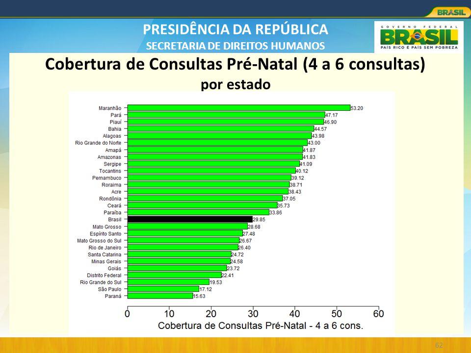 Cobertura de Consultas Pré-Natal (4 a 6 consultas) por estado
