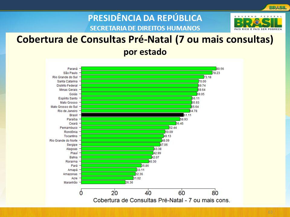 Cobertura de Consultas Pré-Natal (7 ou mais consultas) por estado
