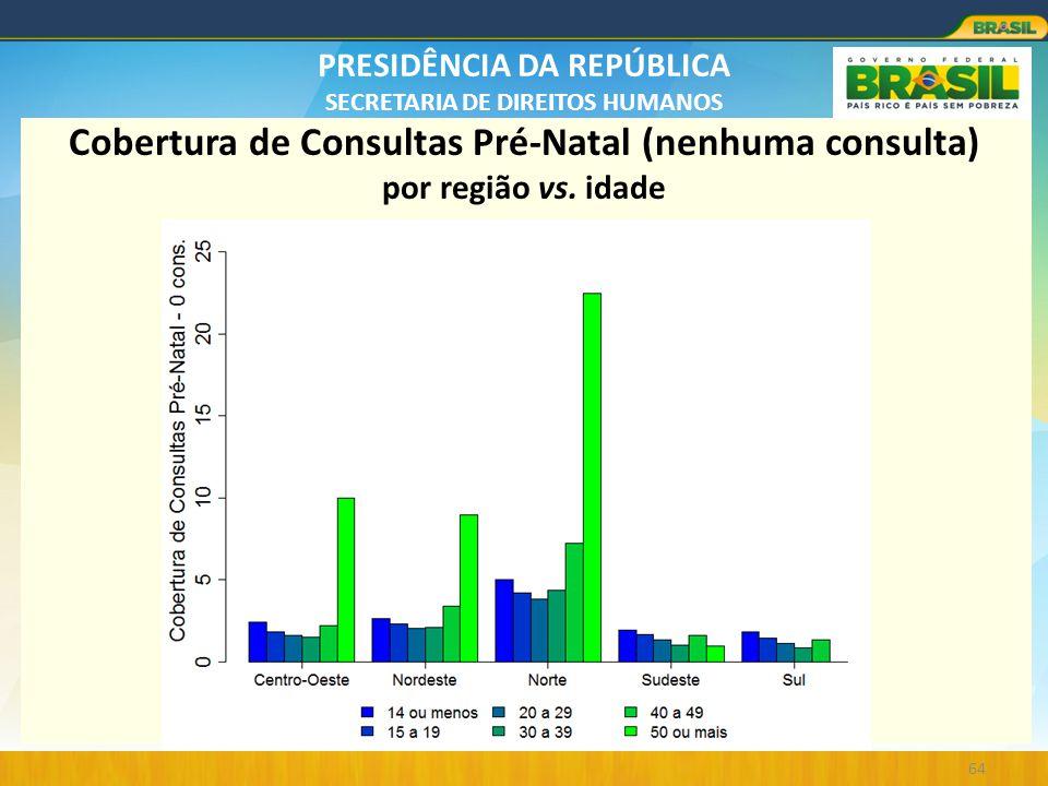Cobertura de Consultas Pré-Natal (nenhuma consulta) por região vs