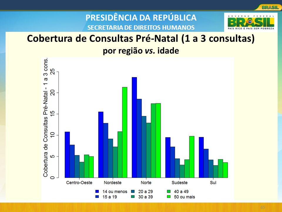 Cobertura de Consultas Pré-Natal (1 a 3 consultas) por região vs. idade