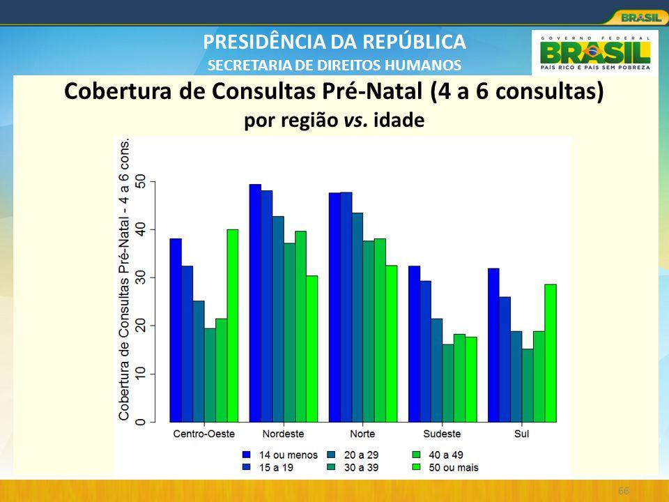 Cobertura de Consultas Pré-Natal (4 a 6 consultas) por região vs. idade