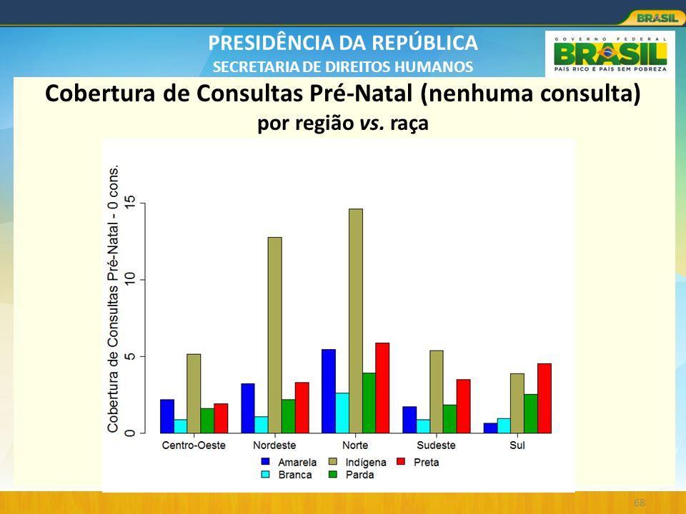 Cobertura de Consultas Pré-Natal (nenhuma consulta) por região vs. raça