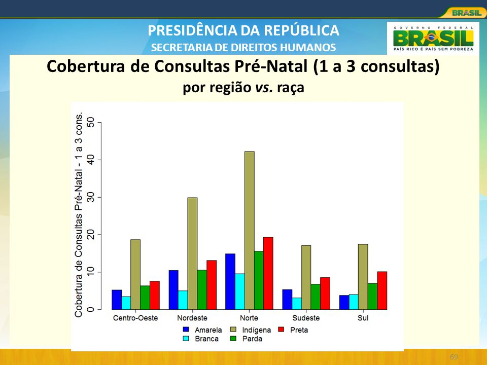 Cobertura de Consultas Pré-Natal (1 a 3 consultas) por região vs. raça