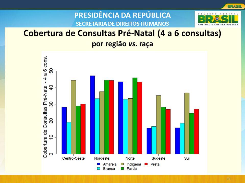 Cobertura de Consultas Pré-Natal (4 a 6 consultas) por região vs. raça