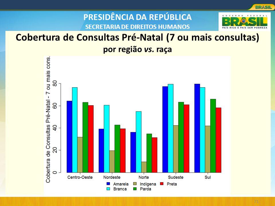 Cobertura de Consultas Pré-Natal (7 ou mais consultas) por região vs
