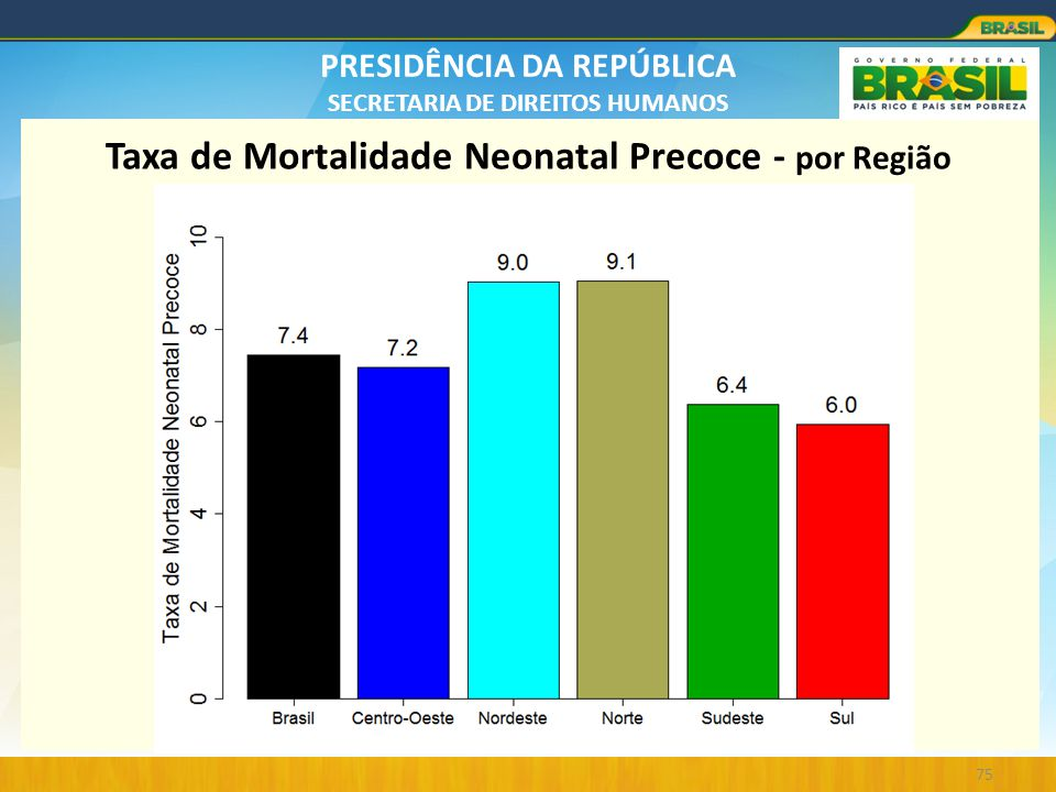Taxa de Mortalidade Neonatal Precoce - por Região