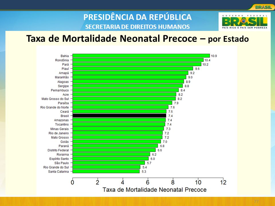 Taxa de Mortalidade Neonatal Precoce – por Estado