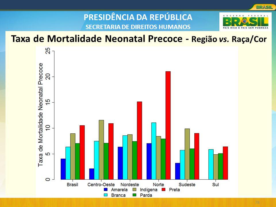Taxa de Mortalidade Neonatal Precoce - Região vs. Raça/Cor