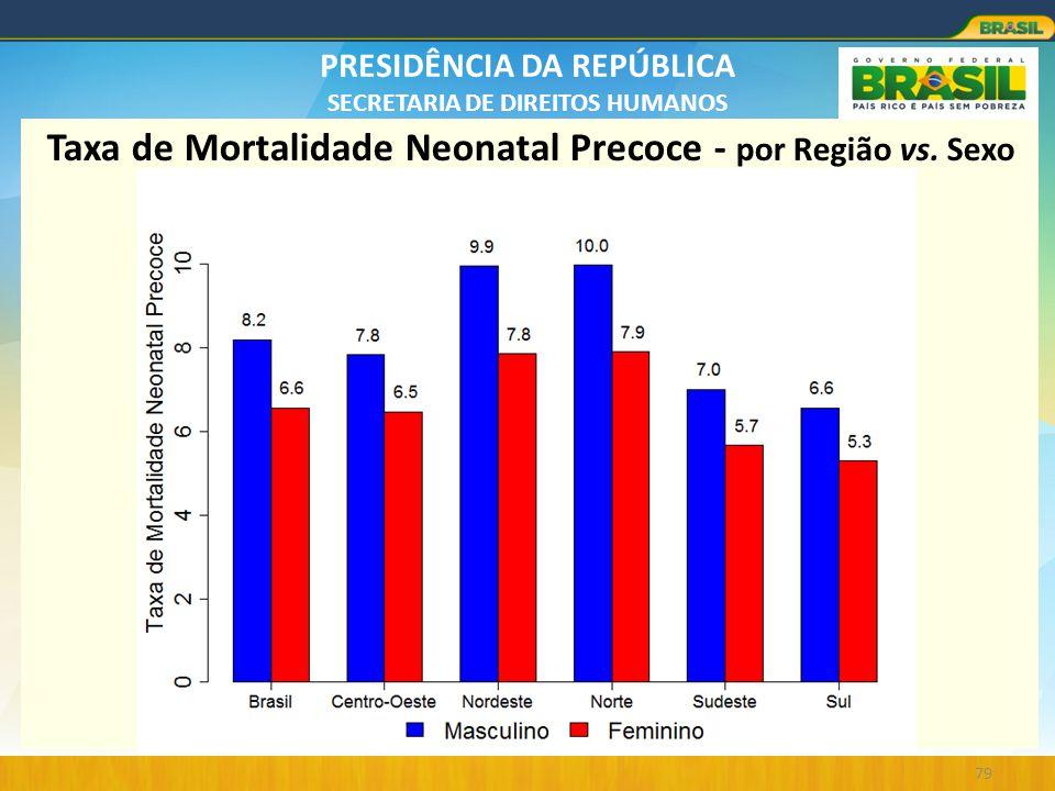 Taxa de Mortalidade Neonatal Precoce - por Região vs. Sexo
