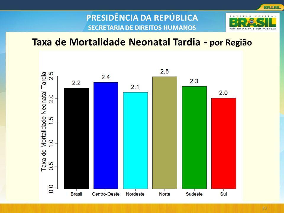 Taxa de Mortalidade Neonatal Tardia - por Região