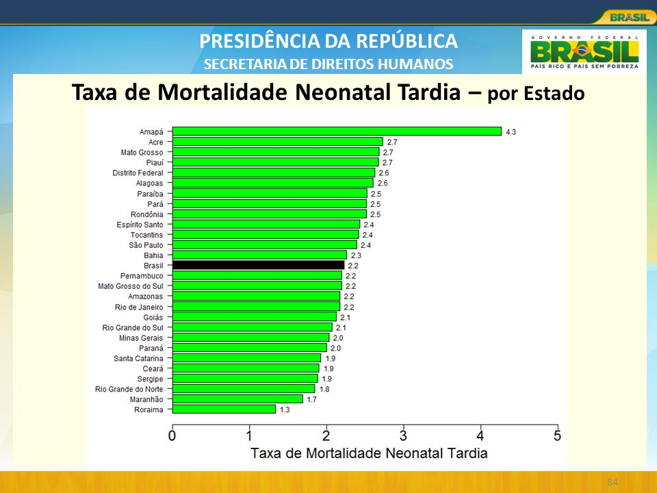 Taxa de Mortalidade Neonatal Tardia – por Estado