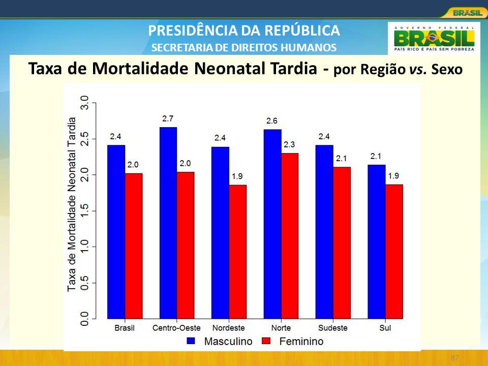 Taxa de Mortalidade Neonatal Tardia - por Região vs. Sexo