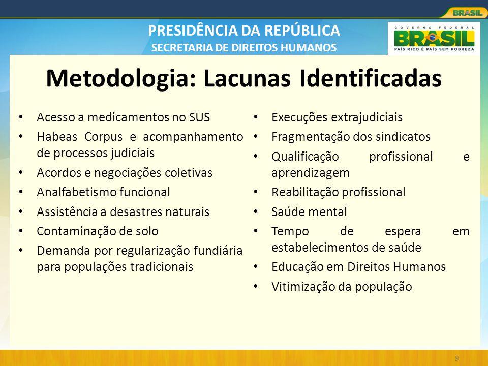 Metodologia: Lacunas Identificadas
