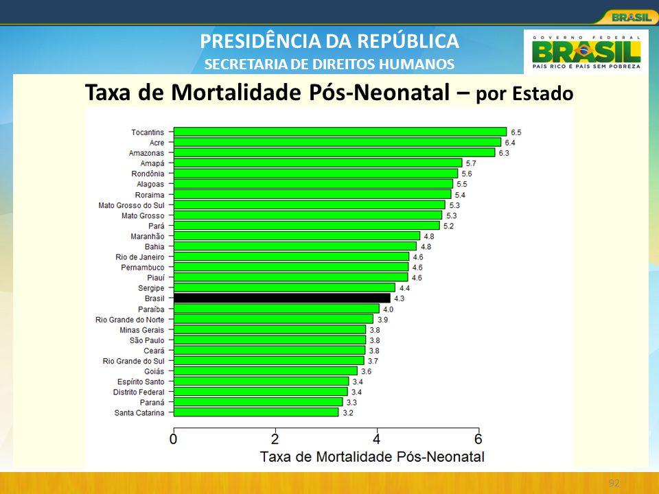 Taxa de Mortalidade Pós-Neonatal – por Estado