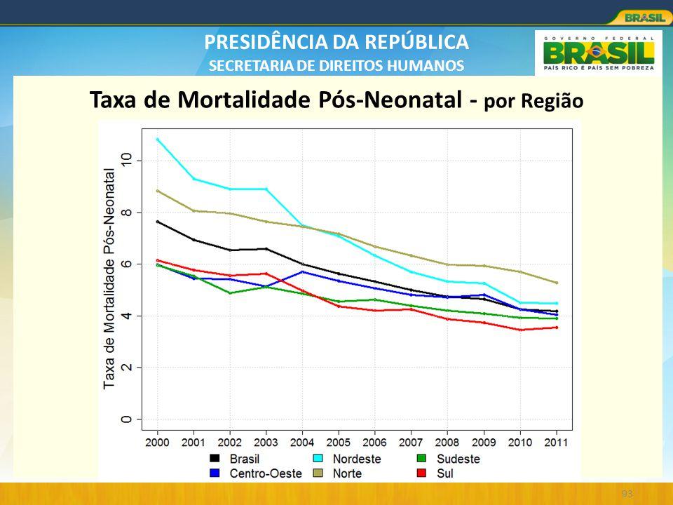 Taxa de Mortalidade Pós-Neonatal - por Região