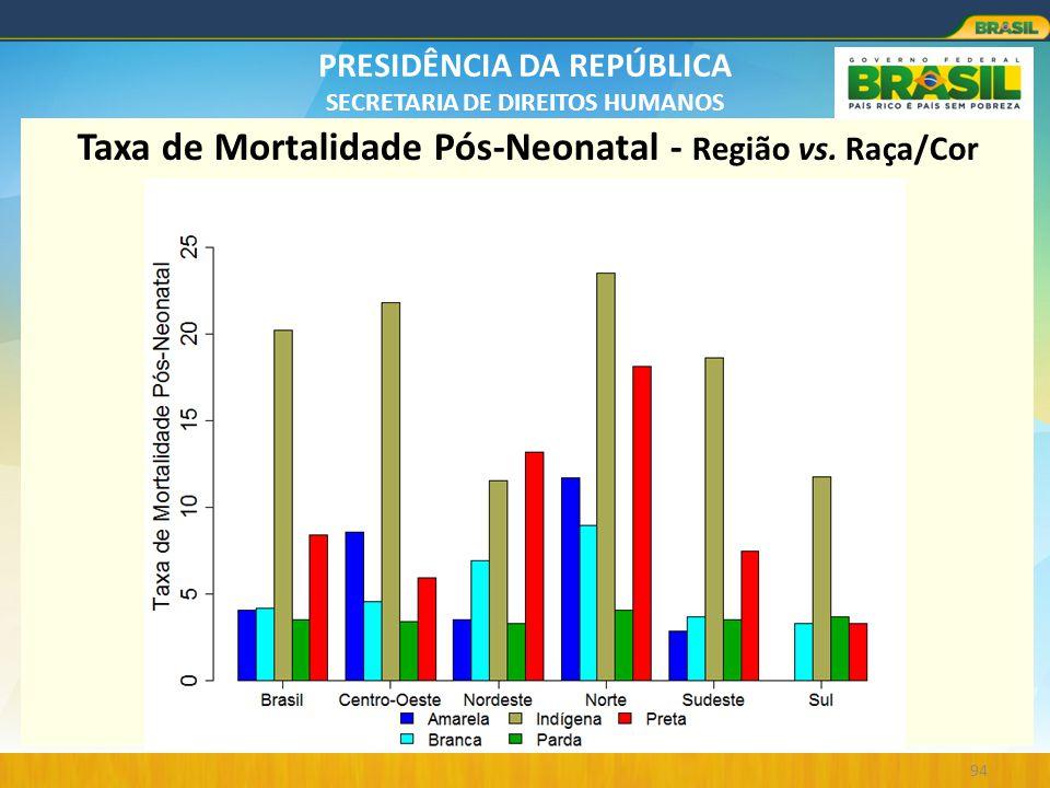 Taxa de Mortalidade Pós-Neonatal - Região vs. Raça/Cor