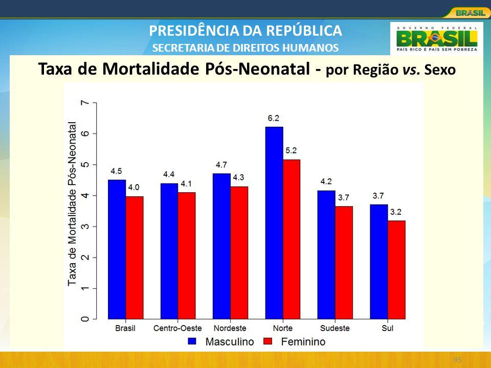 Taxa de Mortalidade Pós-Neonatal - por Região vs. Sexo