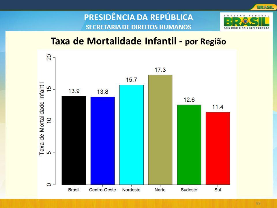 Taxa de Mortalidade Infantil - por Região