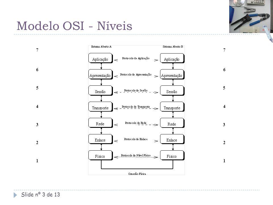 Modelo OSI - Níveis 7 7 6 6 5 5 4 4 3 3 2 2 1 1