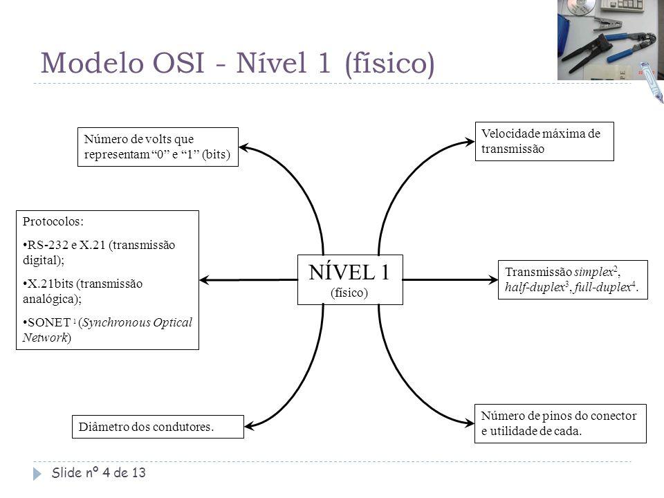 Modelo OSI - Nível 1 (físico)