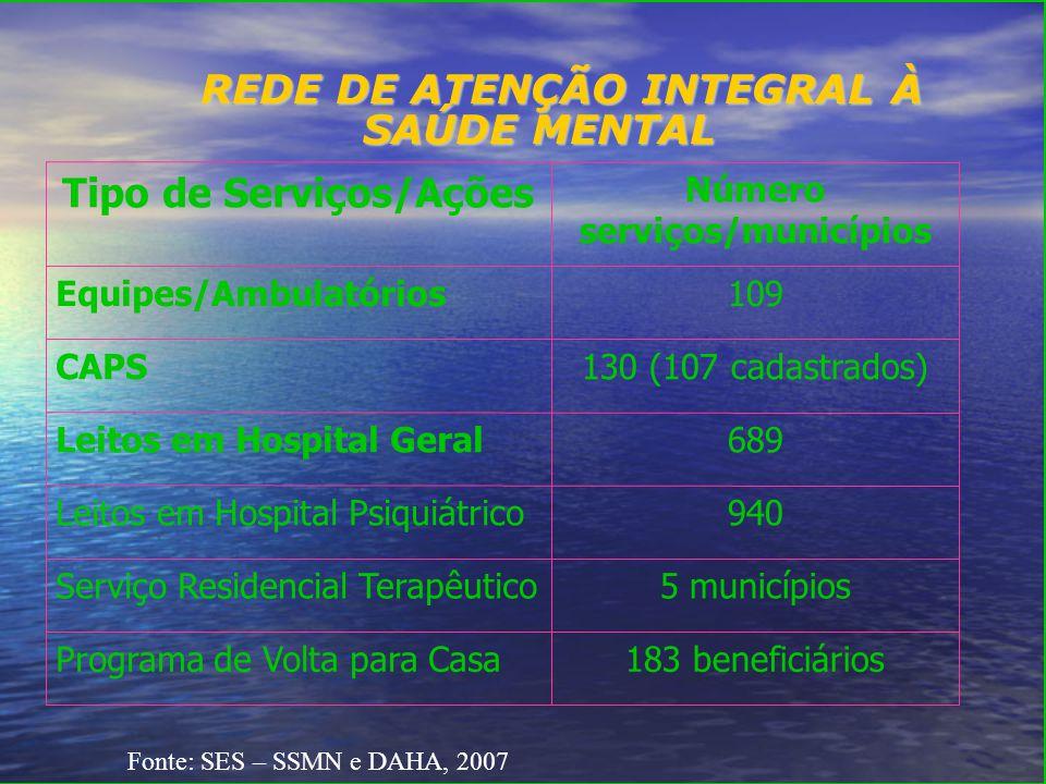 REDE DE ATENÇÃO INTEGRAL À SAÚDE MENTAL