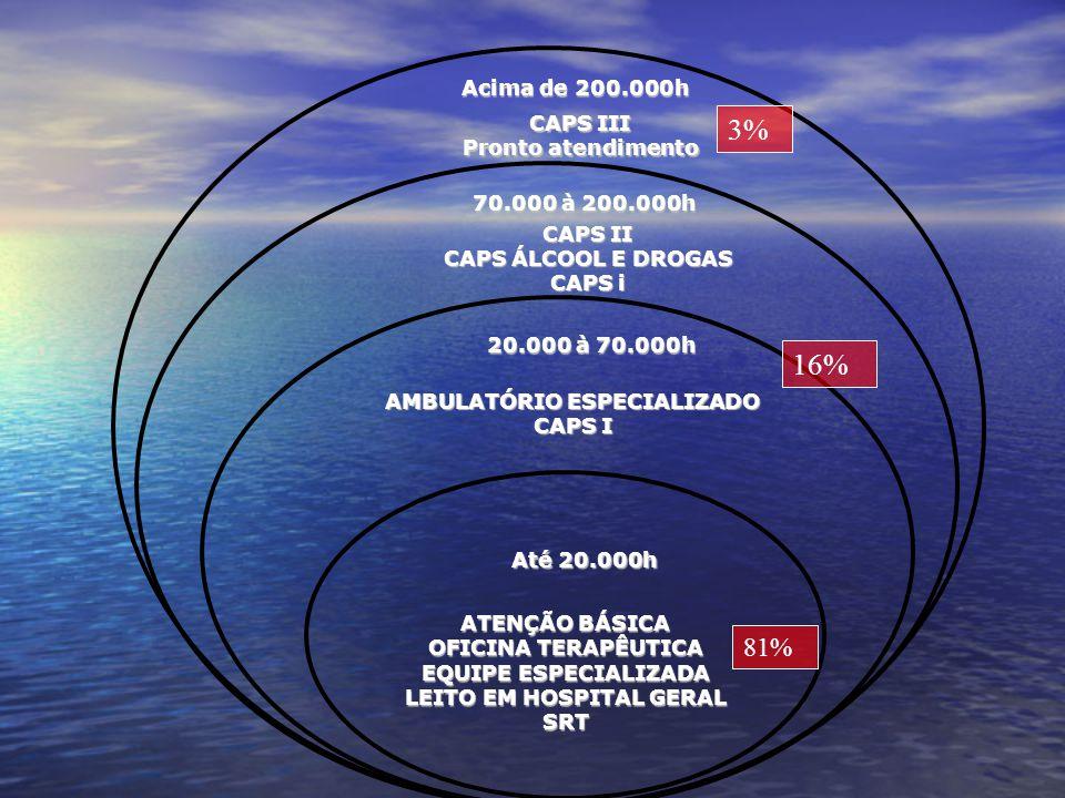 AMBULATÓRIO ESPECIALIZADO LEITO EM HOSPITAL GERAL