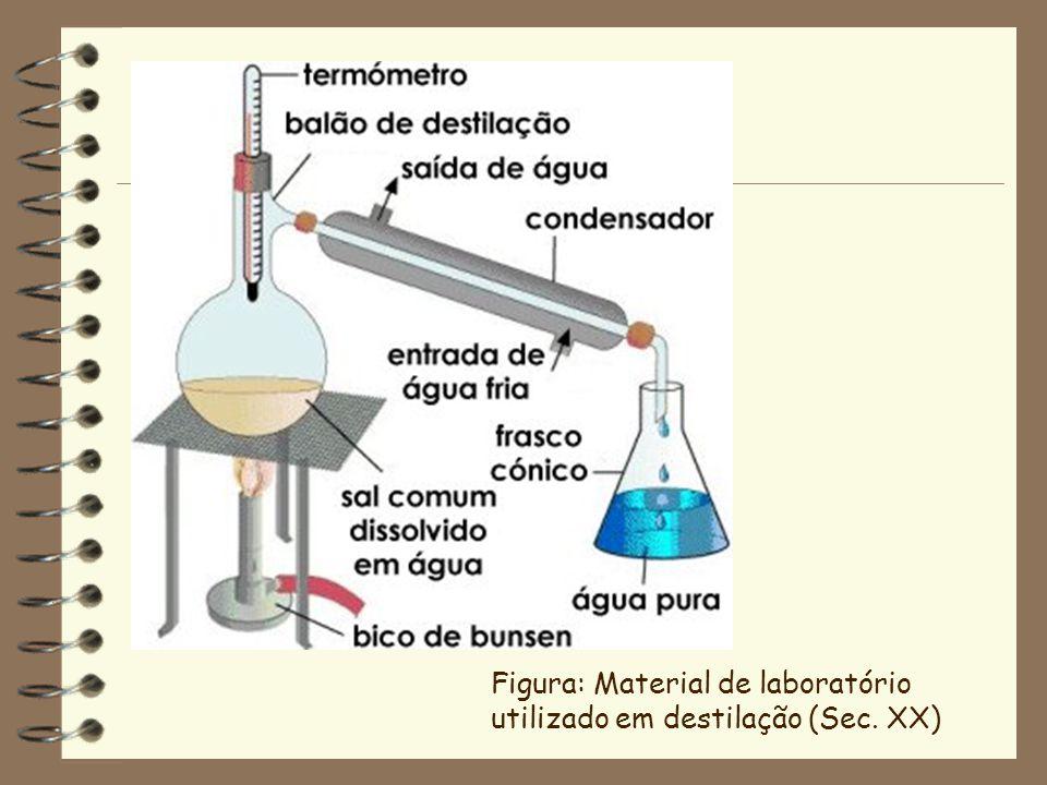 Figura: Material de laboratório utilizado em destilação (Sec. XX)