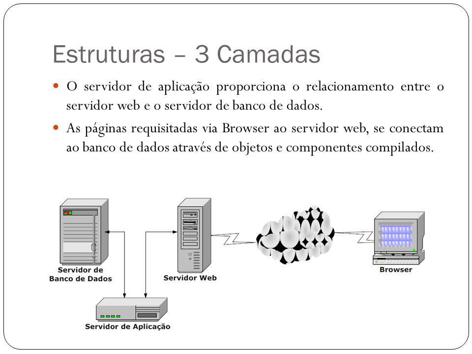 Estruturas – 3 Camadas O servidor de aplicação proporciona o relacionamento entre o servidor web e o servidor de banco de dados.
