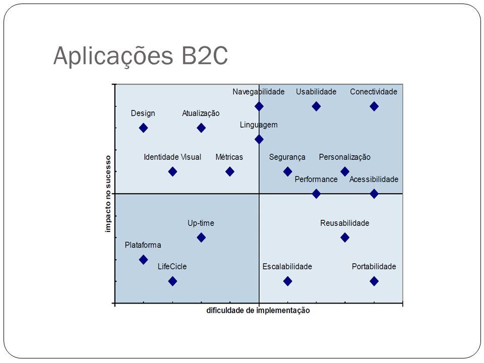 Aplicações B2C
