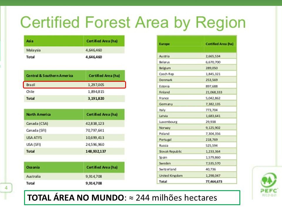 TOTAL ÁREA NO MUNDO: ≈ 244 milhões hectares