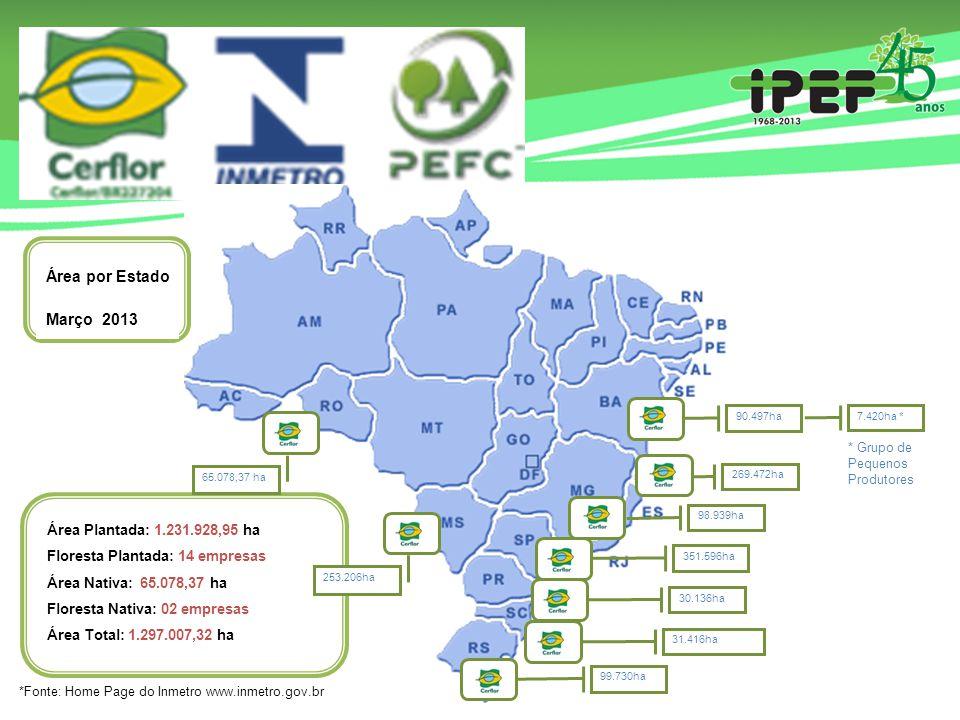 Área por Estado Março 2013 Área Plantada: 1.231.928,95 ha