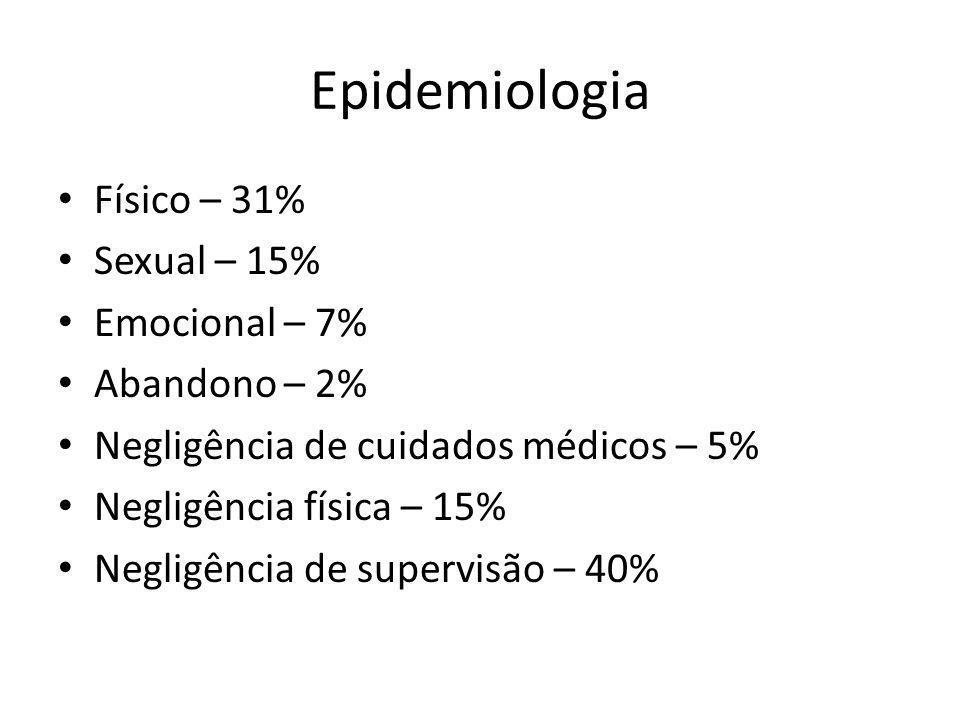 Epidemiologia Físico – 31% Sexual – 15% Emocional – 7% Abandono – 2%